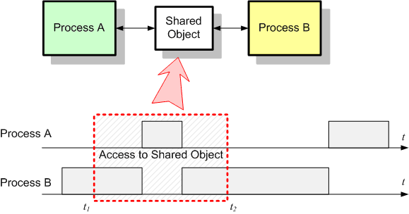 Two Processes Sharing an Object