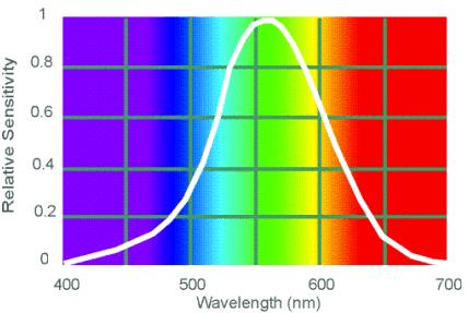 CIE Photometric Curve